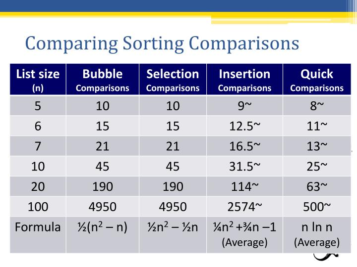 Comparing Sorting Comparisons