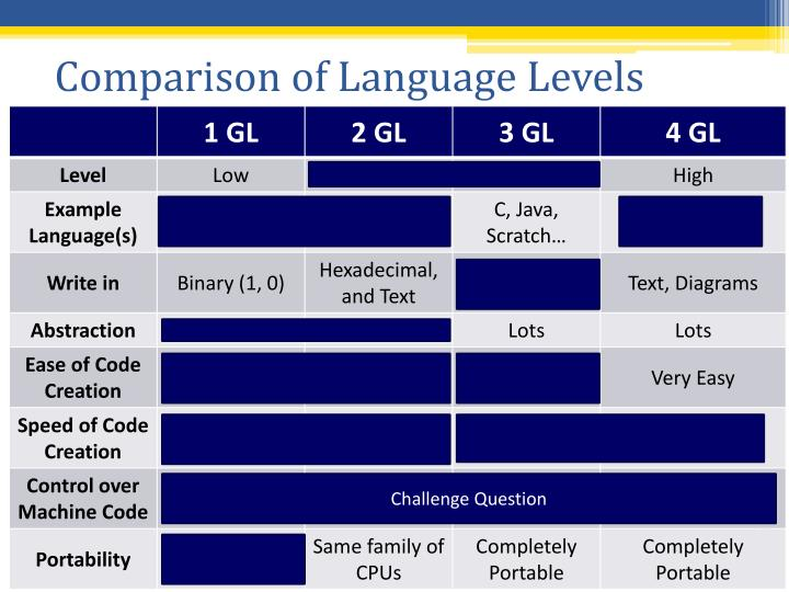 Comparison of Language Levels