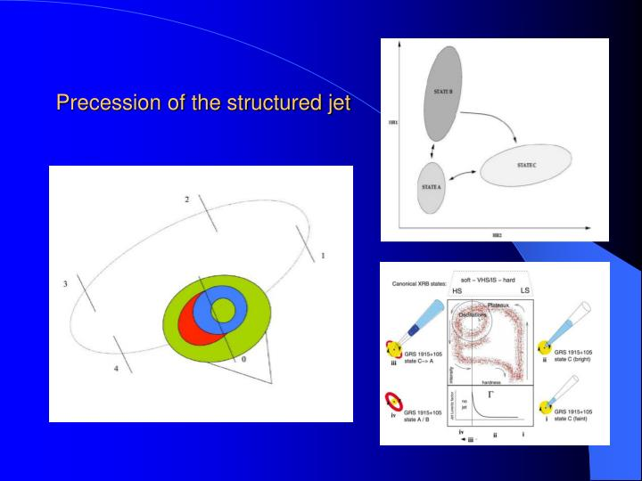 Precession of the structured jet
