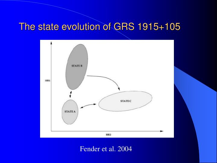 The state evolution of GRS 1915+105