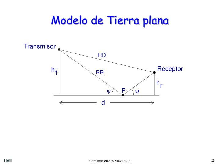 Modelo de Tierra plana