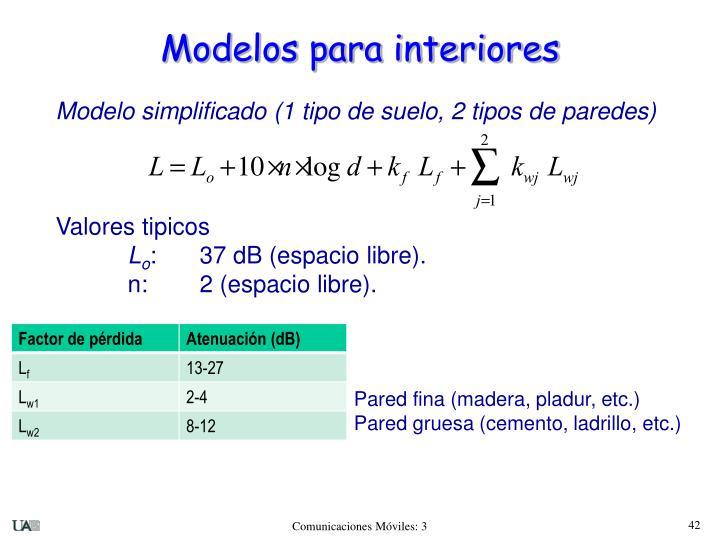 Modelos para interiores