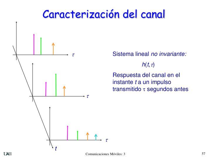 Caracterización del canal