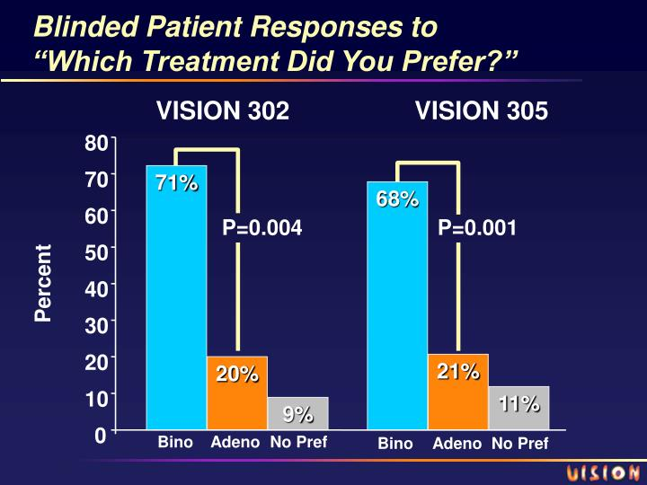 Blinded Patient Responses to