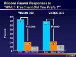 blinded patient responses to which treatment did you prefer