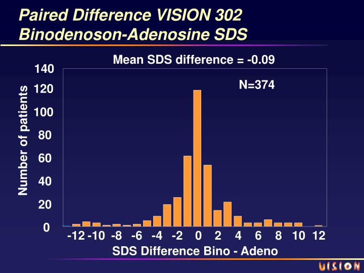 Paired Difference VISION 302