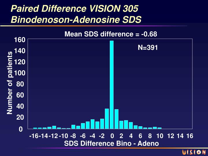 Paired Difference VISION 305