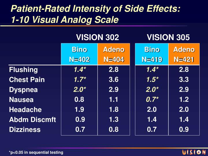 Patient-Rated Intensity of Side Effects: