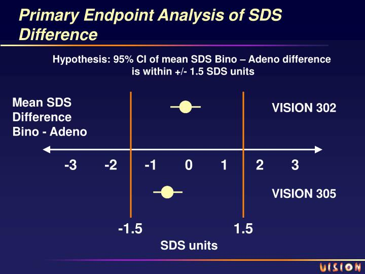 Primary Endpoint Analysis of SDS Difference