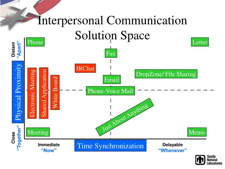 Interpersonal Communication Solution Space