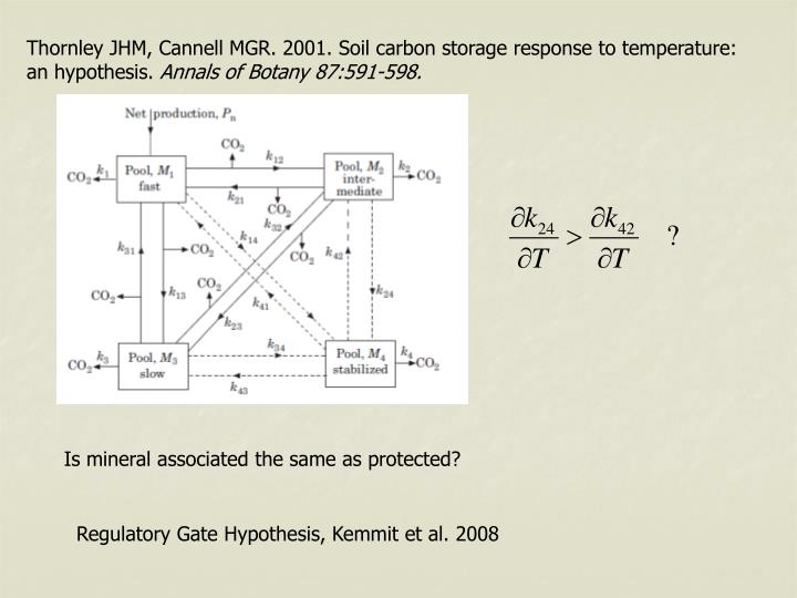 Thornley JHM, Cannell MGR. 2001. Soil carbon storage response to temperature: