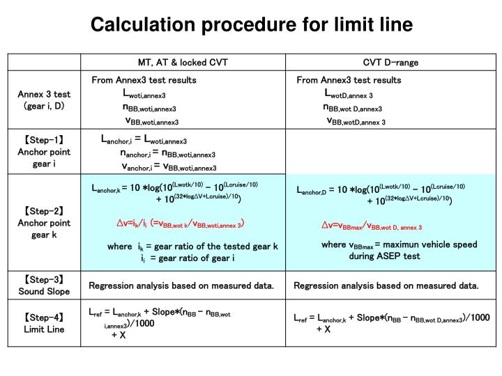 Calculation procedure for limit line