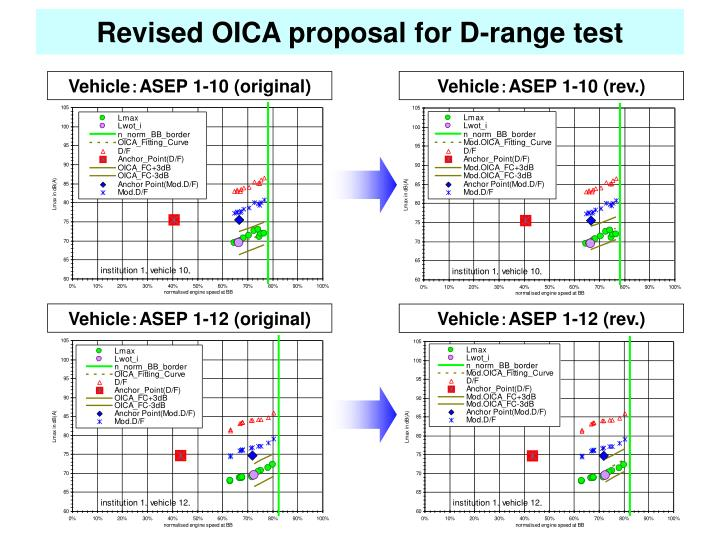 Revised OICA proposal for D-range test