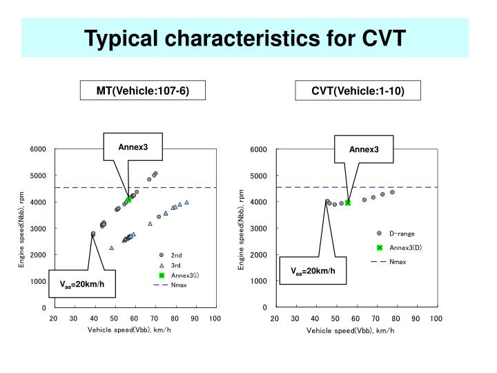 Typical characteristics for CVT