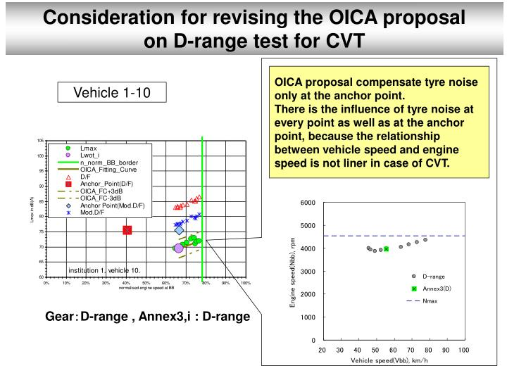 Consideration for revising the OICA proposal