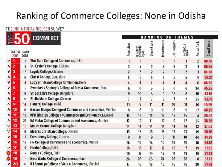 Ranking of Commerce Colleges: None in Odisha