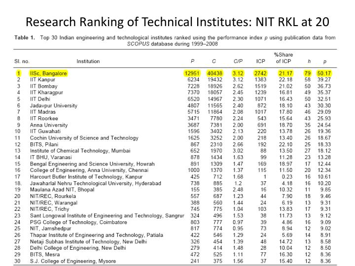 Research Ranking of Technical Institutes: NIT RKL at 20