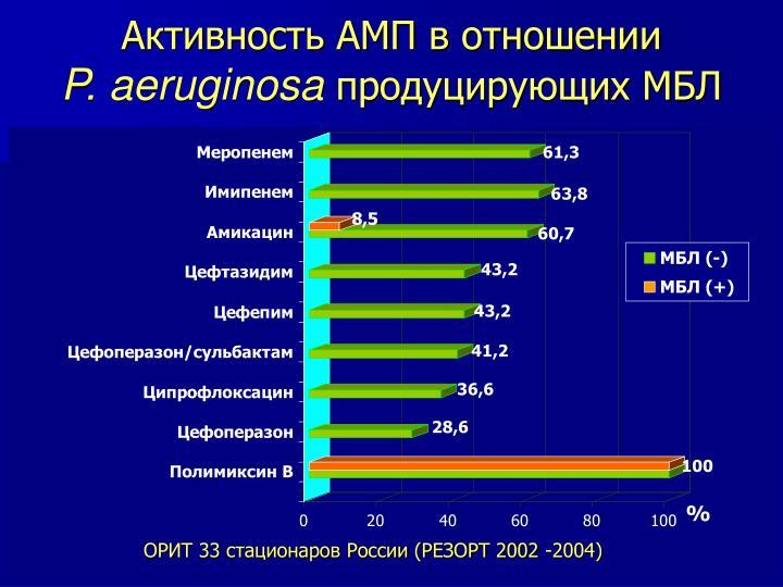 Активность АМП в отношении