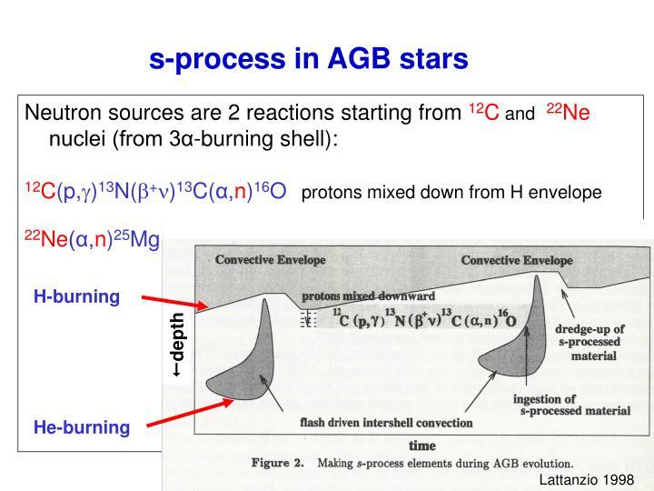 s-process in AGB stars