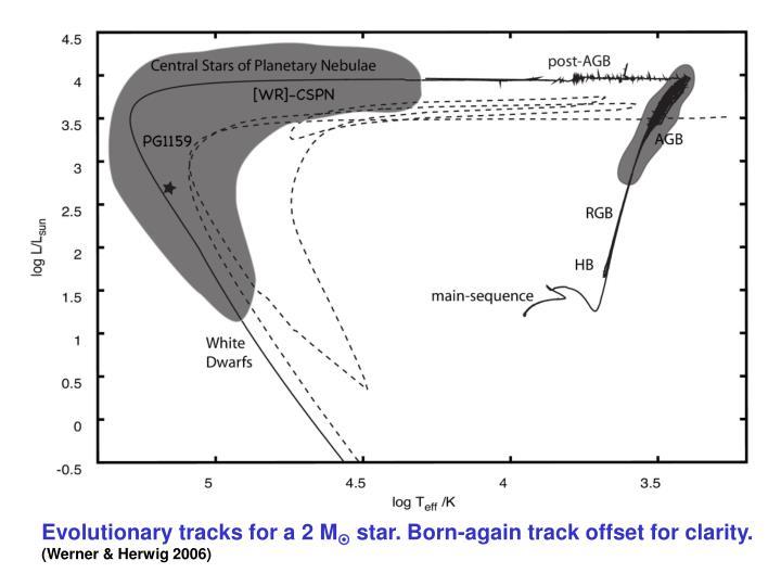 Evolutionary tracks for a 2 M