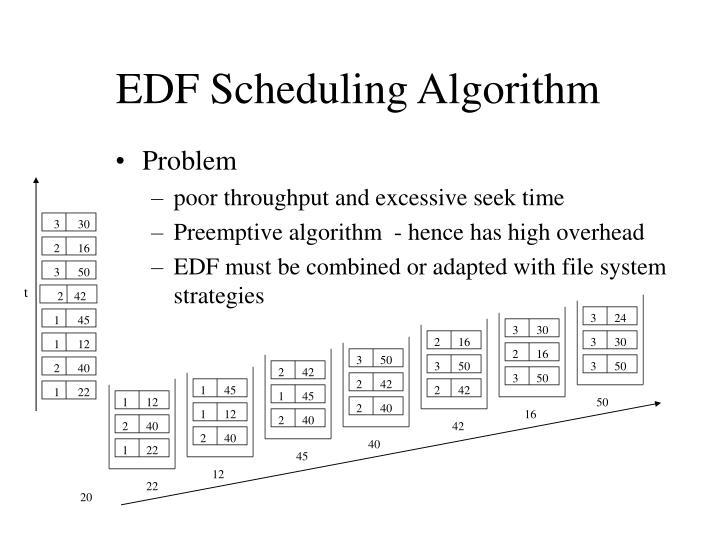 EDF Scheduling Algorithm