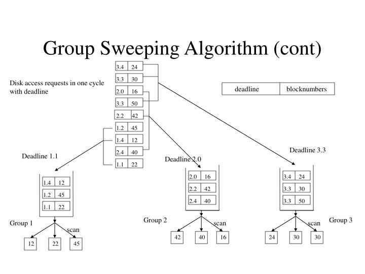 Group Sweeping Algorithm (cont)