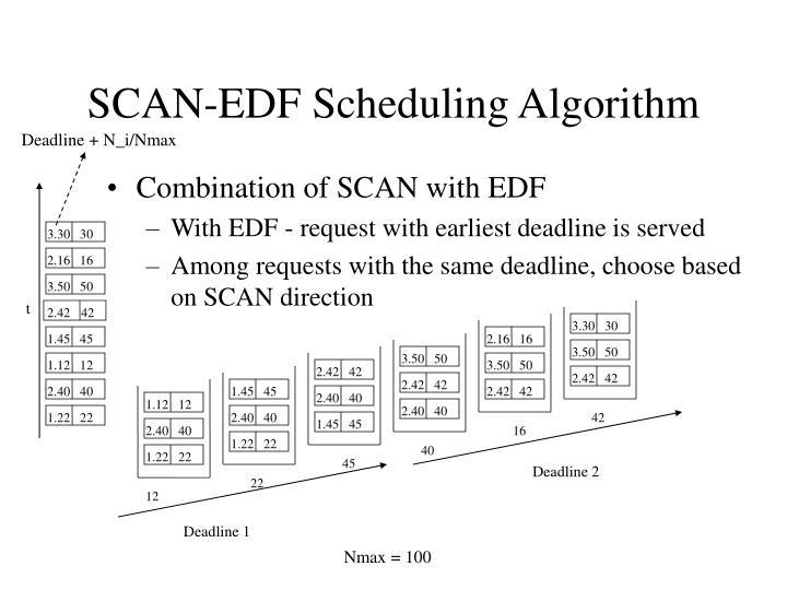 SCAN-EDF Scheduling Algorithm
