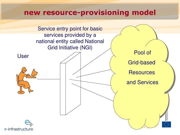 Service entry point for basic services provided by a national entity called National Grid Initiative (NGI)