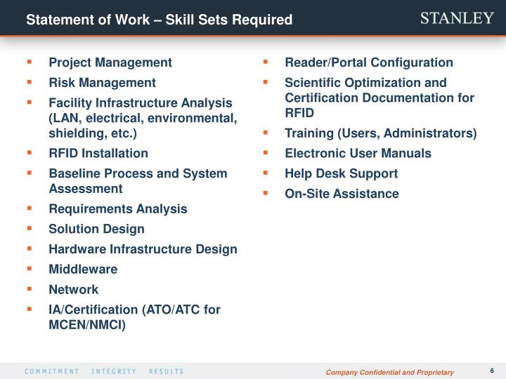Statement of Work – Skill Sets Required