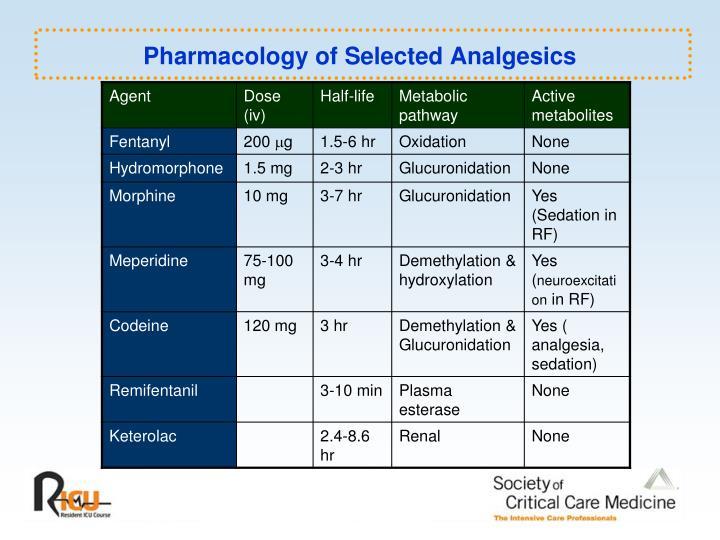 Pharmacology of Selected Analgesics