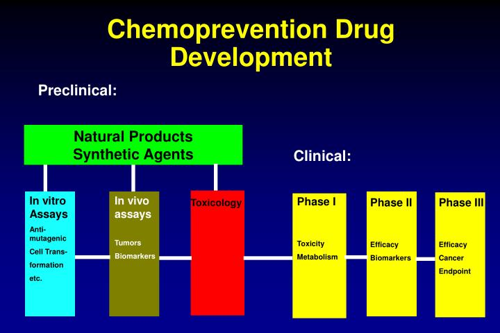Chemoprevention Drug Development