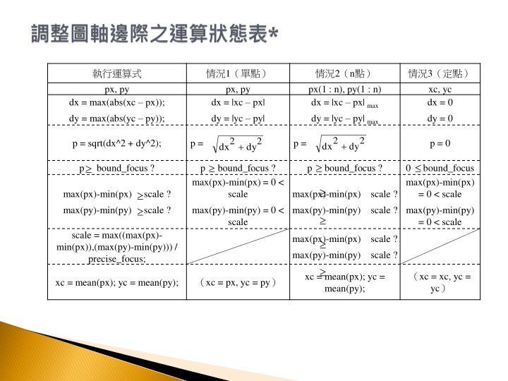 調整圖軸邊際之運算狀態表*