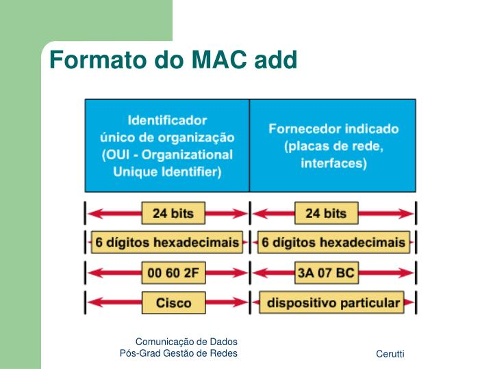 Formato do MAC add