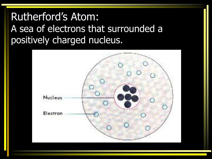 Rutherford's Atom: