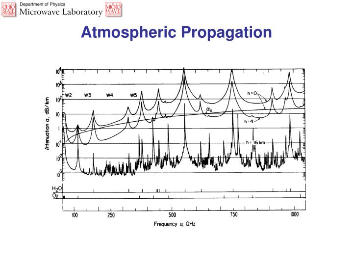 Atmospheric Propagation
