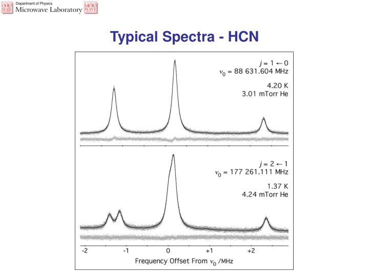 Typical Spectra - HCN