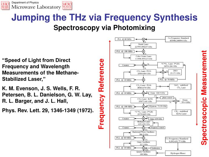 Jumping the THz via Frequency Synthesis
