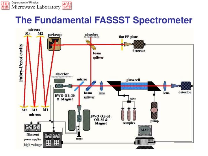 The Fundamental FASSST Spectrometer