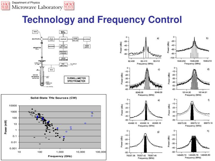 Technology and Frequency Control