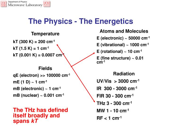 The Physics - The Energetics