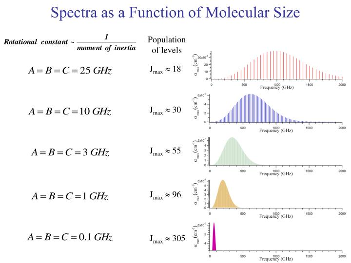 Spectra as a Function of Molecular Size
