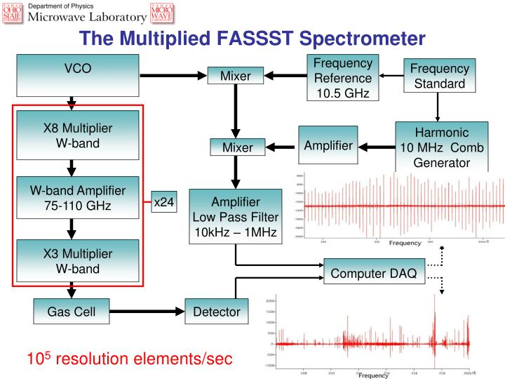 The Multiplied FASSST Spectrometer