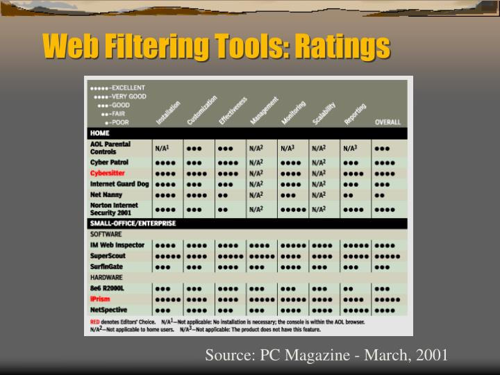Web Filtering Tools: Ratings