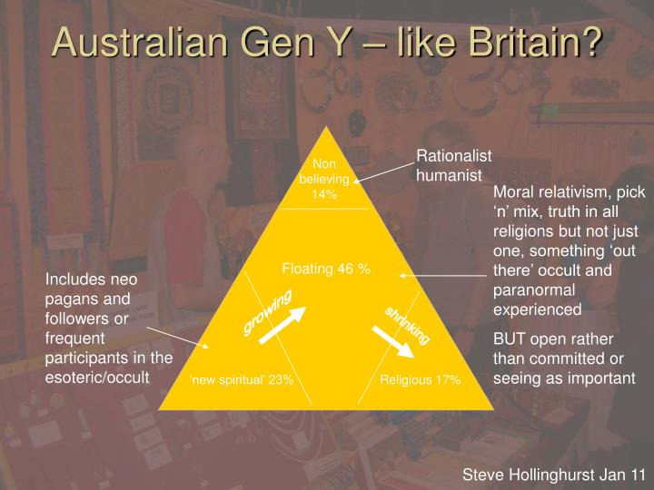Australian Gen Y – like Britain?
