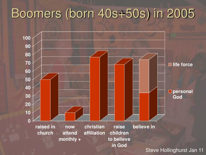 Boomers (born 40s+50s) in 2005