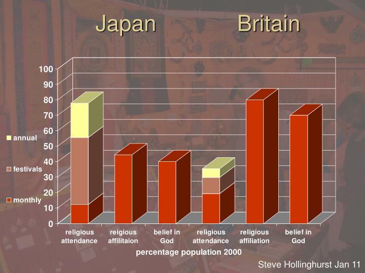 Japan             Britain
