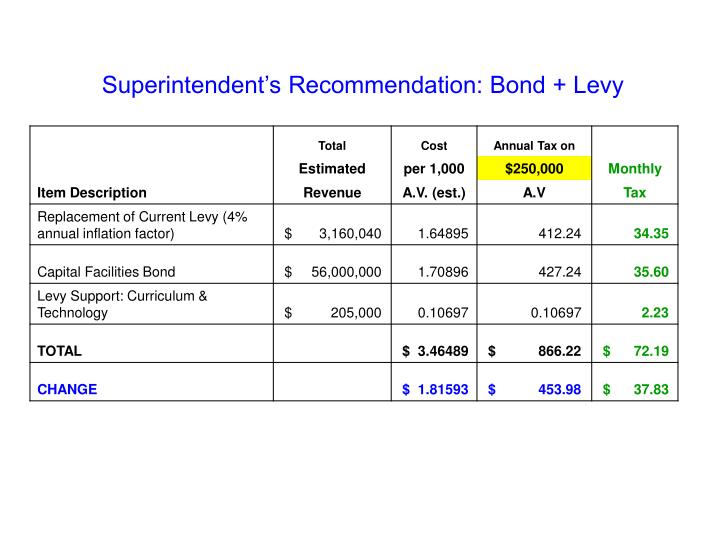 Superintendent's Recommendation: Bond + Levy