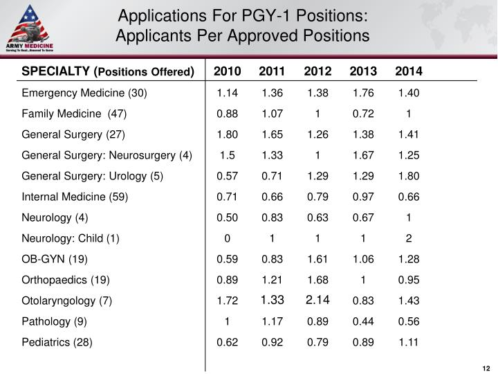 number of applicants per position surgery