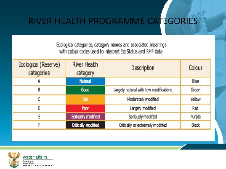 RIVER HEALTH PROGRAMME CATEGORIES