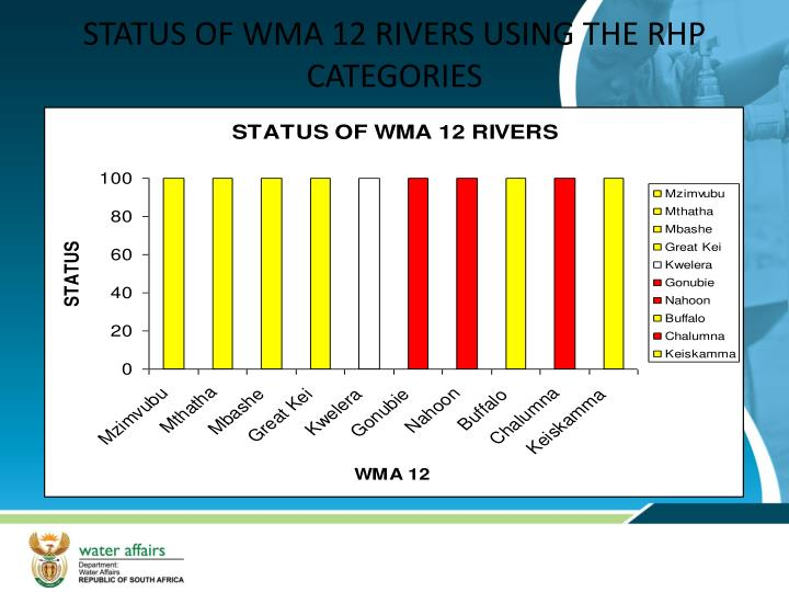 STATUS OF WMA 12 RIVERS USING THE RHP CATEGORIES